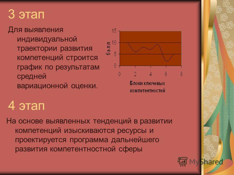 3 этап Для выявления индивидуальной траектории развития компетенций строится график по результатам средней вариационной оценки. 4 этап На основе выявленных тенденций в развитии компетенций изыскиваются ресурсы и проектируется программа дальнейшего ра