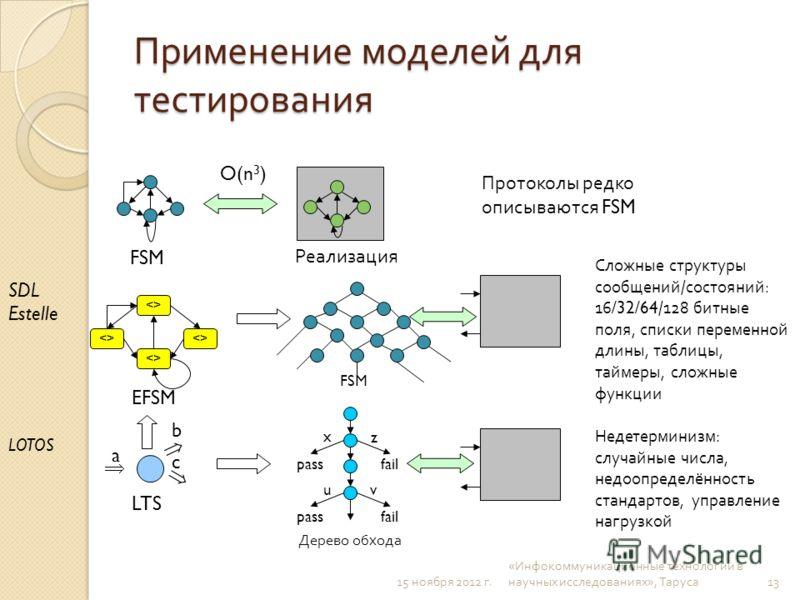 Применение моделей для тестирования FSM Реализация  EFSM FSM a b LTS SDL Estelle LOTOS passfail x z passfail u v Дерево обхода c Протоколы редко описываются FSM Сложные структуры сообщений / состояний : 16/32/64/128 битные поля, списки переменной дли