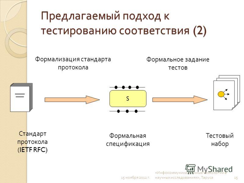 15 ноября 2012 г. « Инфокоммуникационные технологии в научных исследованиях », Таруса Предлагаемый подход к тестированию соответствия (2) Формальная спецификация Стандарт протокола (IETF RFC) Тестовый набор Формализация стандарта протокола Формальное