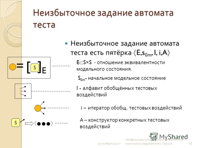 15 ноября 2012 г. « Инфокоммуникационные технологии в научных исследованиях », Таруса Неизбыточное задание автомата теста Неизбыточное задание автомата теста есть пятёрка E,s 0m, I, i,A S [ ]E]E = E S×S - отношение эквивалентности модельного состояни