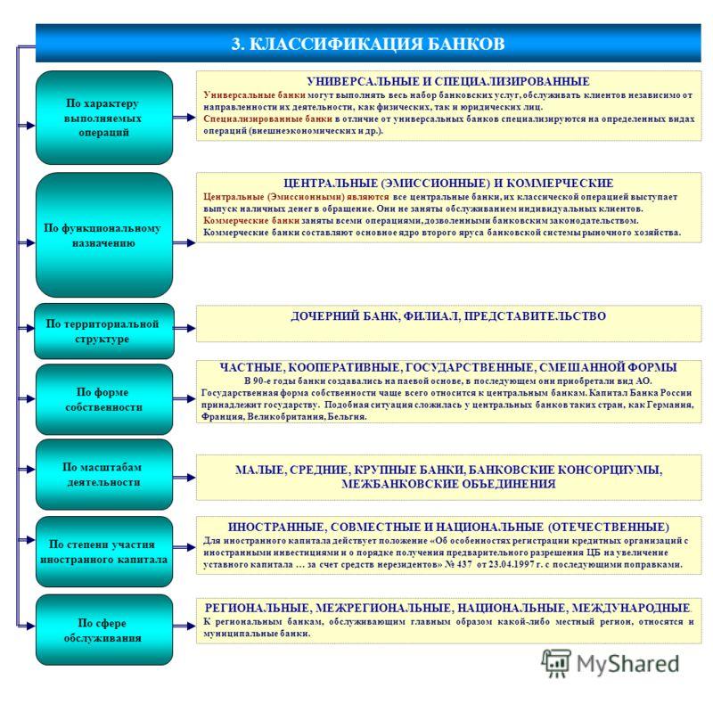 3. КЛАССИФИКАЦИЯ БАНКОВ УНИВЕРСАЛЬНЫЕ И СПЕЦИАЛИЗИРОВАННЫЕ Универсальные банки могут выполнять весь набор банковских услуг, обслуживать клиентов независимо от направленности их деятельности, как физических, так и юридических лиц. Специализированные б
