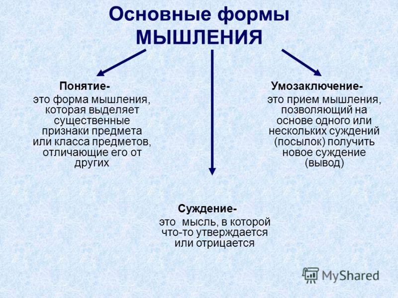 Основные формы МЫШЛЕНИЯ Понятие- это форма мышления, которая выделяет существенные признаки предмета или класса предметов, отличающие его от других Суждение- это мысль, в которой что-то утверждается или отрицается Умозаключение- это прием мышления, п