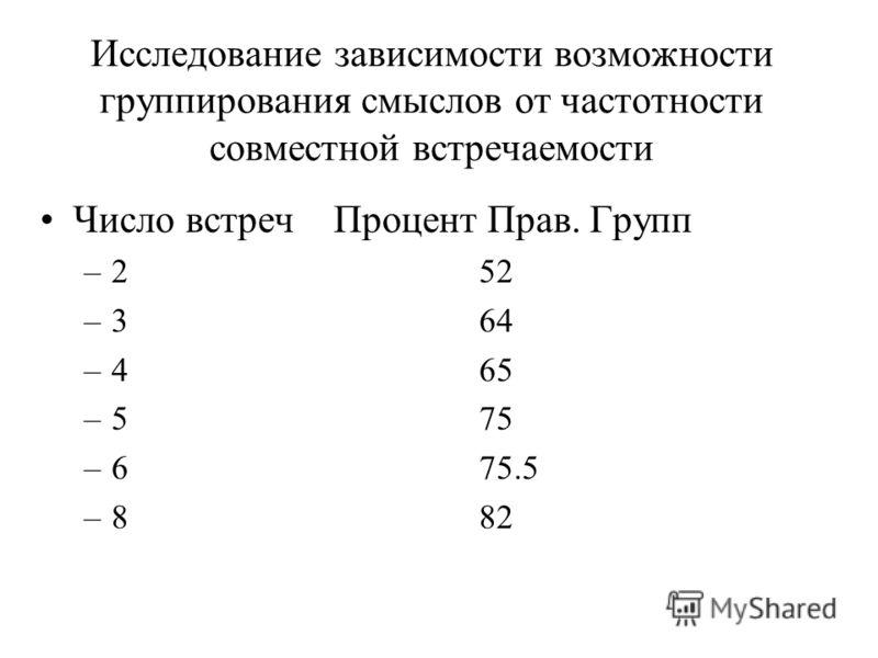 Исследование зависимости возможности группирования смыслов от частотности совместной встречаемости Число встреч Процент Прав. Групп –252 –364 –465 –575 –675.5 –882