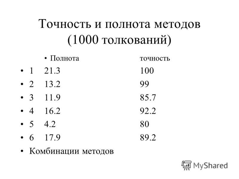 Точность и полнота методов (1000 толкований) Полнотаточность 121.3100 213.299 311.985.7 416.292.2 54.280 617.989.2 Комбинации методов