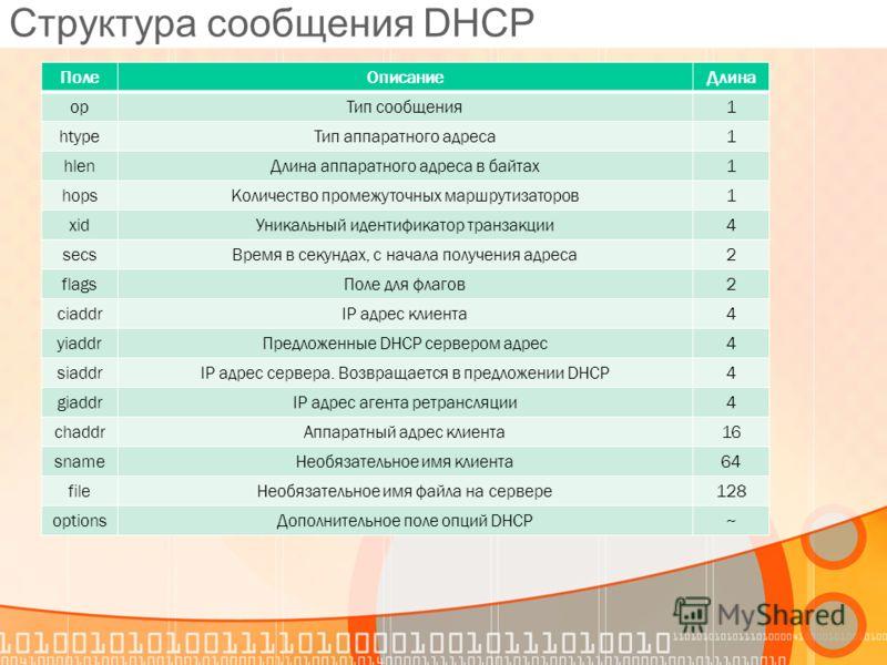 Структура сообщения DHCP ПолеОписаниеДлина opТип сообщения1 htypeТип аппаратного адреса1 hlenДлина аппаратного адреса в байтах1 hopsКоличество промежуточных маршрутизаторов1 xidУникальный идентификатор транзакции4 secsВремя в секундах, с начала получ