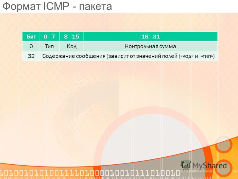 Формат ICMP - пакета Бит0 - 78 - 1516 - 31 0ТипКодКонтрольная сумма 32Содержание сообщения (зависит от значений полей («код» и «тип»)