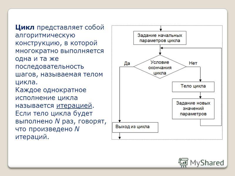 Цикл представляет собой алгоритмическую конструкцию, в которой многократно выполняется одна и та же последовательность шагов, называемая телом цикла. Каждое однократное исполнение цикла называется итерацией. Если тело цикла будет выполнено N раз, гов