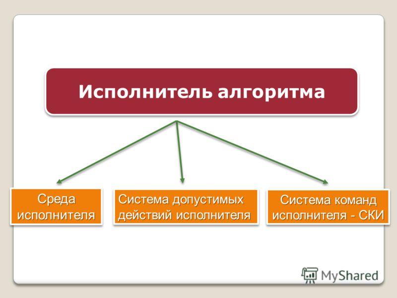 Исполнитель алгоритма Среда исполнителя Система допустимых действий исполнителя Система команд исполнителя - СКИ