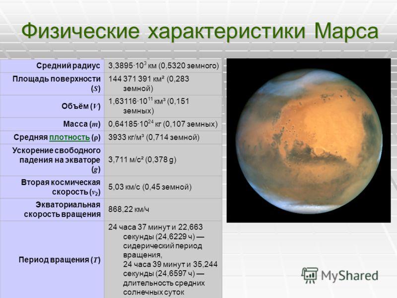 Физические характеристики Марса Средний радиус3,3895·10 3 км (0,5320 земного) Площадь поверхности (S) 144 371 391 км² (0,283 земной) Объём (V) 1,63116·10 11 км³ (0,151 земных) Масса (m)0,64185·10 24 кг (0,107 земных) Средняя плотность (ρ)плотность393