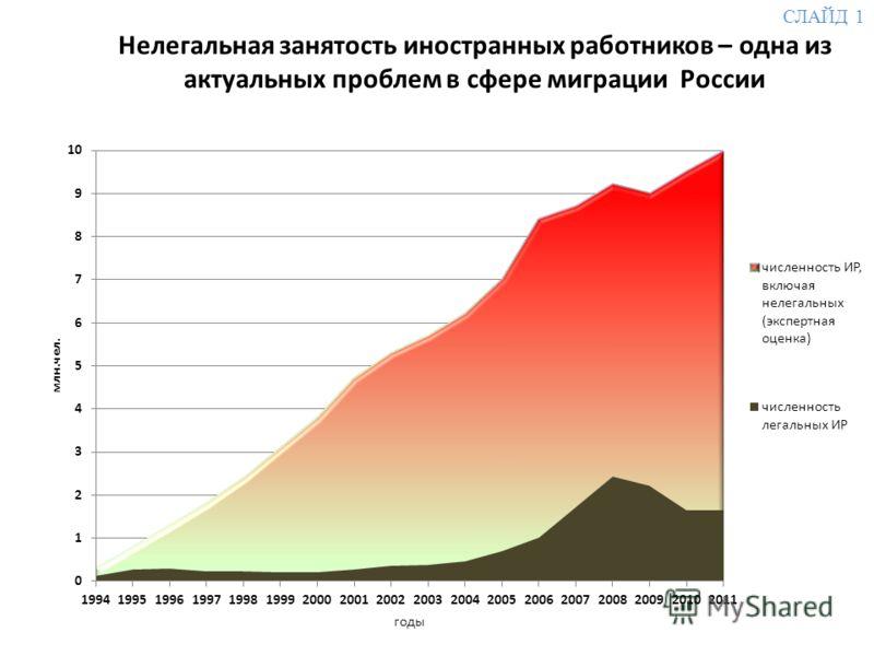Нелегальная занятость иностранных работников – одна из актуальных проблем в сфере миграции России СЛАЙД 1