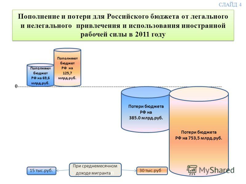 Пополнение и потери для Российского бюджета от легального и нелегального привлечения и использования иностранной рабочей силы в 2011 году млрд.р 0--------------------------------------------------------------------------------------------------------