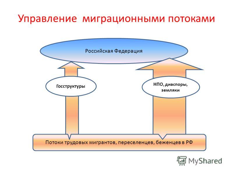 Управление миграционными потоками Российская Федерация Потоки трудовых мигрантов, переселенцев, беженцев в РФ Госструктуры НПО, диаспоры, земляки