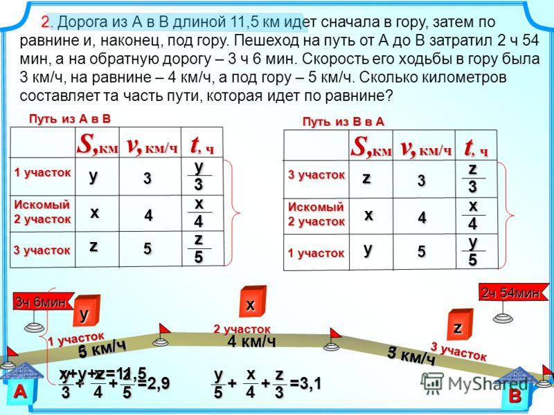 у 3 + + =2,9 + + =2,9 х 4 z 5 3ч 6мин 2. 2. Дорога из А в В длиной 11,5 км идет сначала в гору, затем по равнине и, наконец, под гору. Пешеход на путь от А до В затратил 2 ч 54 мин, а на обратную дорогу – 3 ч 6 мин. Скорость его ходьбы в гору была 3