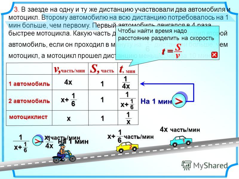 v,часть/минS,часть t,t,t,t,мин На 1 мин >> 1 автомобиль 2 автомобиль мотоциклист х4хх+ 1 6 11 1 14х 1 х+ 1 6 1 х 3. 3. В заезде на одну и ту же дистанцию участвовали два автомобиля и мотоцикл. Второму автомобилю на всю дистанцию потребовалось на 1 ми