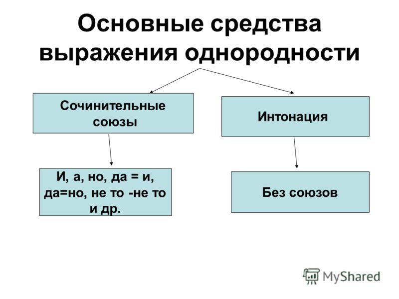 Основные средства выражения однородности Сочинительные союзы Интонация И, а, но, да = и, да=но, не то -не то и др. Без союзов
