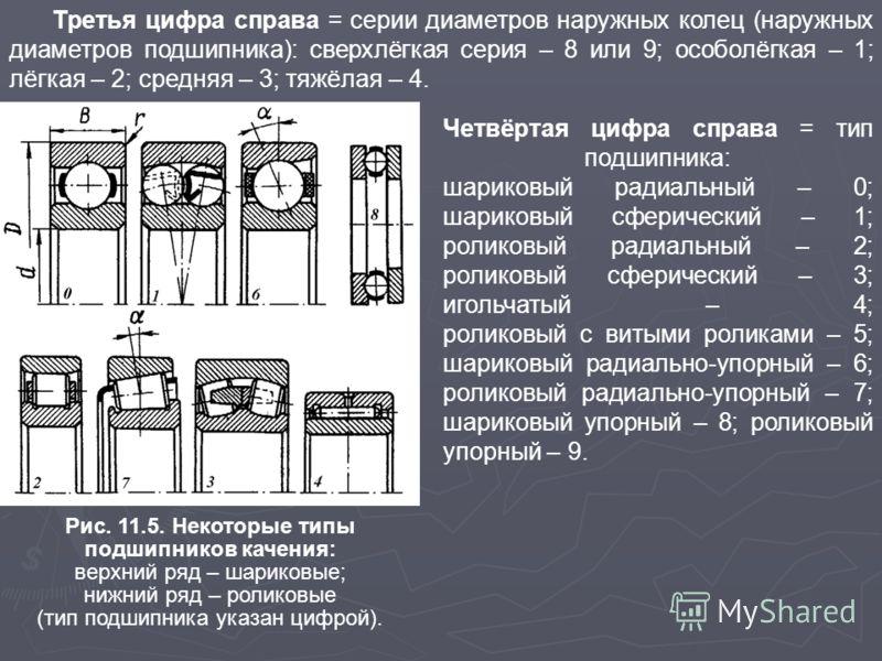 Третья цифра справа = серии диаметров наружных колец (наружных диаметров подшипника): сверхлёгкая серия – 8 или 9; особолёгкая – 1; лёгкая – 2; средняя – 3; тяжёлая – 4. Рис. 11.5. Некоторые типы подшипников качения: верхний ряд – шариковые; нижний р