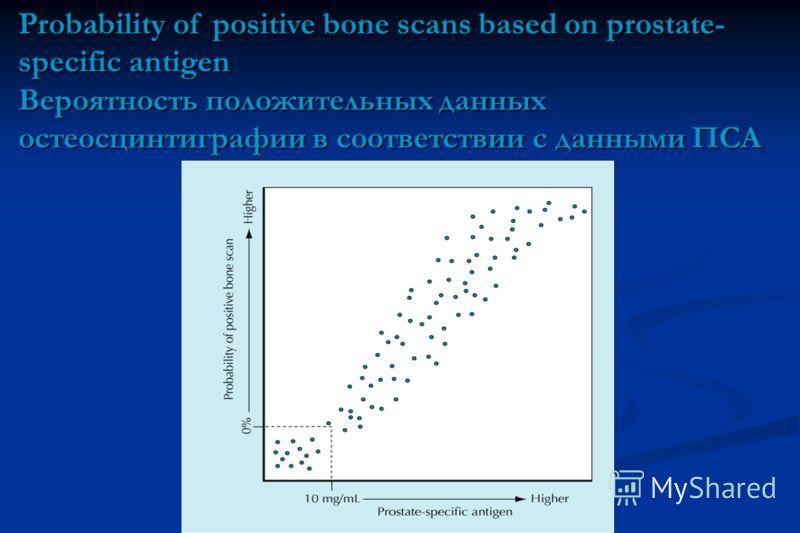 Probability of positive bone scans based on prostate- specific antigen Вероятность положительных данных остеосцинтиграфии в соответствии с данными ПСА