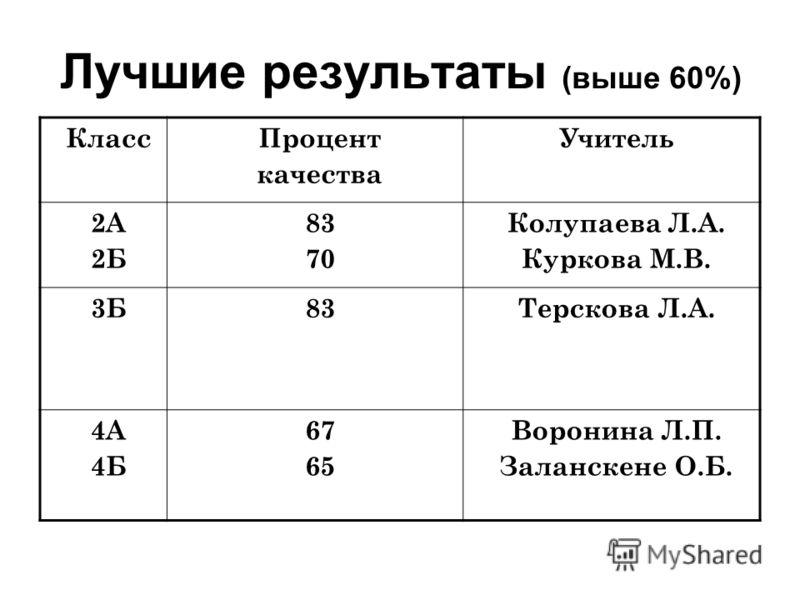 Лучшие результаты (выше 60%) КлассПроцент качества Учитель 2А 2Б 83 70 Колупаева Л.А. Куркова М.В. 3Б83Терскова Л.А. 4А 4Б 67 65 Воронина Л.П. Заланскене О.Б.