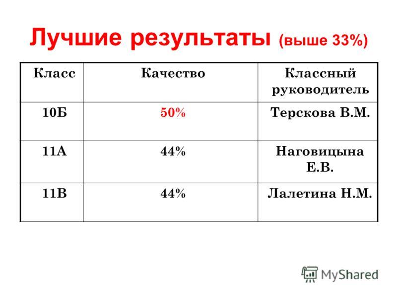 Лучшие результаты (выше 33%) КлассКачествоКлассный руководитель 10Б50%Терскова В.М. 11А44%Наговицына Е.В. 11В44%Лалетина Н.М.