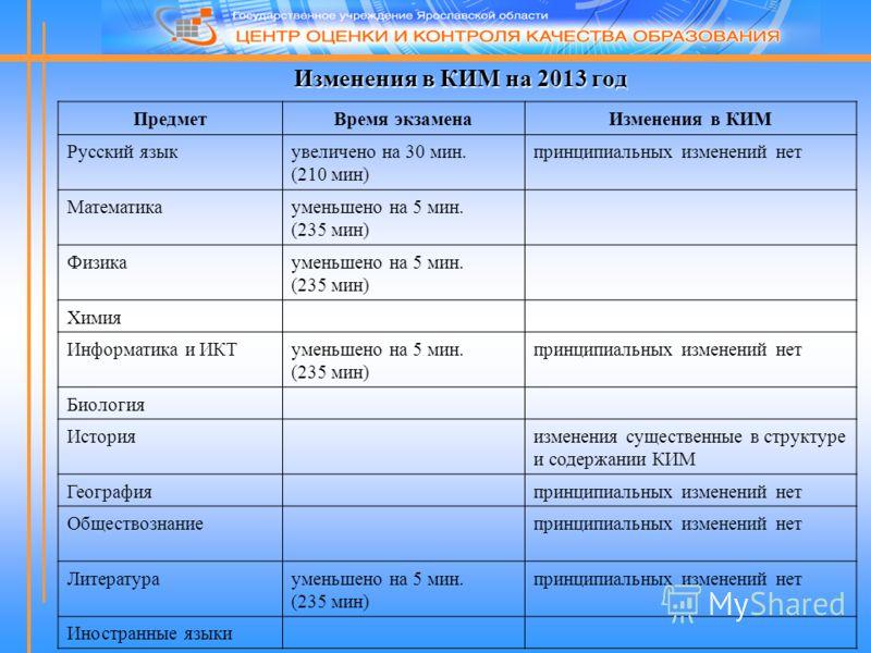 Изменения в КИМ на 2013 год ПредметВремя экзаменаИзменения в КИМ Русский языкувеличено на 30 мин. (210 мин) принципиальных изменений нет Математикауменьшено на 5 мин. (235 мин) Физикауменьшено на 5 мин. (235 мин) Химия Информатика и ИКТуменьшено на 5