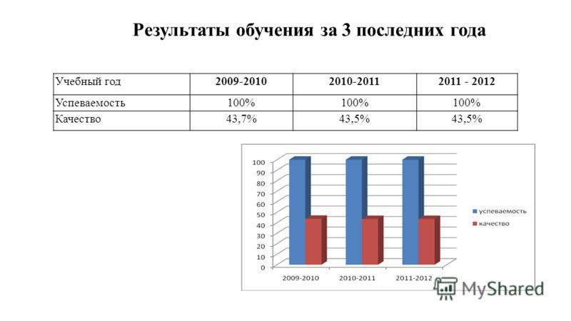 Учебный год2009-20102010-20112011 - 2012 Успеваемость100% Качество43,7%43,5% Результаты обучения за 3 последних года
