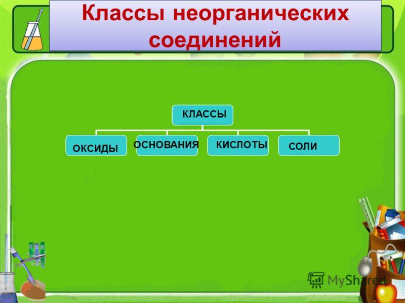 Классы неорганических соединений КЛАССЫ ОКСИДЫ ОСНОВАНИЯКИСЛОТЫ СОЛИ