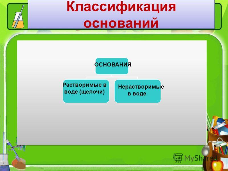 Классификация оснований ОСНОВАНИЯ Растворимые в воде (щелочи) Нерастворимые в воде