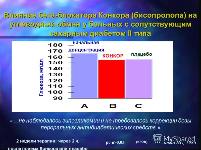 Влияние бета-блокатора Конкора (бисопролола) на углеводный обмен у больных с сопутствующим сахарным диабетом II типа Janka HU, 1986 pc-в>0,05 (n=20) Глюкоза, мг/дл начальная концентрация КОНКОР плацебо 2 недели терапии; через 2 ч. после приема Конкор