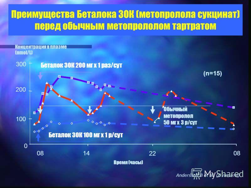 Andersson B et al. (В печати) 08 Время (часы) 14 22 08 Концентрация в плазме (nmol/L) 300 200 100 0 Беталок ЗОК 100 мг x 1 р/сут Беталок ЗОК 200 мг x 1 раз/сут Обычный метопролол 50 мг x 3 р/сут (n=15) Преимущества Беталока ЗОК (метопролола сукцинат)