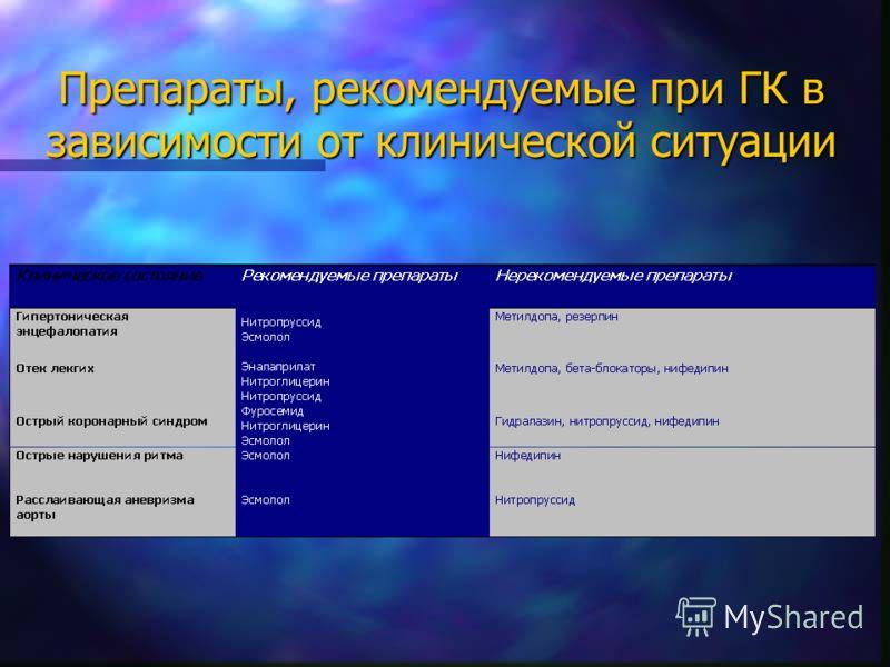 Препараты, рекомендуемые при ГК в зависимости от клинической ситуации