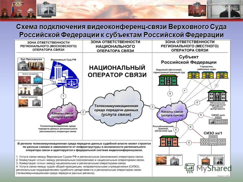 Схема подключения видеоконференц-связи Верховного Суда Российской Федерации к субъектам Российской Федерации