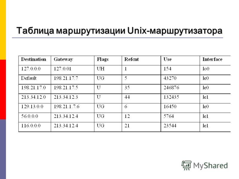 Таблица маршрутизации Unix-маршрутизатора