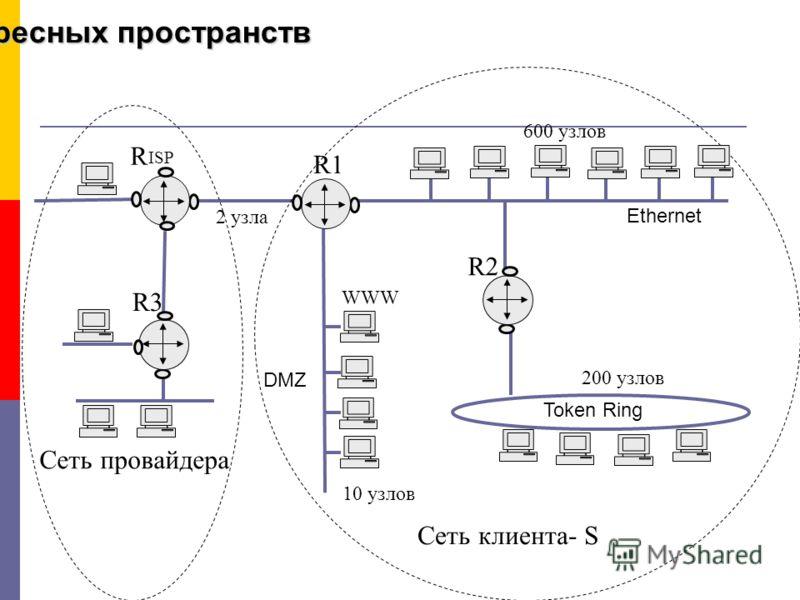 Перекрытие адресных пространств 600 узлов 200 узлов 10 узлов 2 узла ISP R1 R2 WWW Ethernet Token Ring DMZ R3R3 R Сеть клиента- S Сеть провайдера