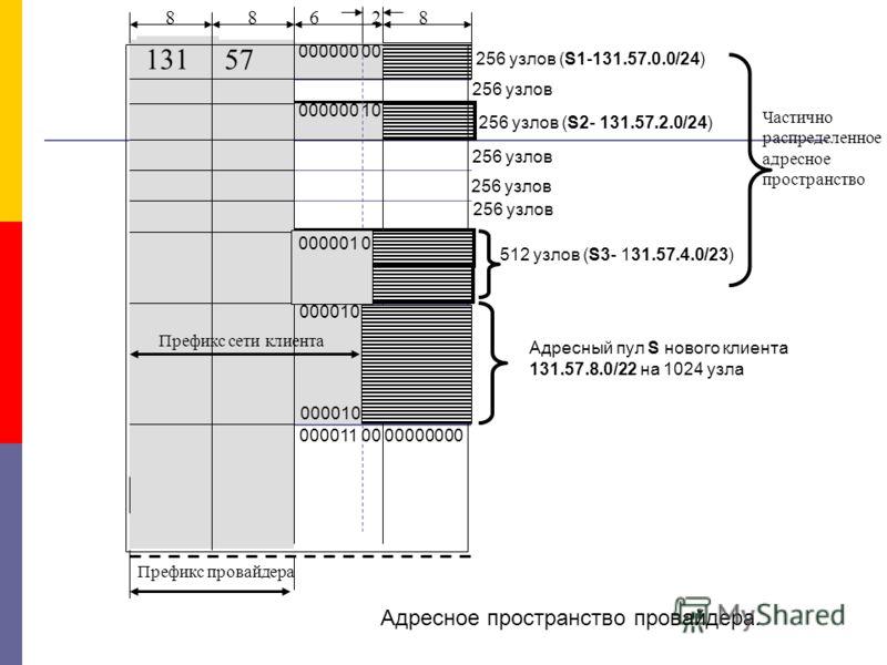 2 Адресный пул S нового клиента 131.57.8.0/22 на 1024 узла 131 57 256 узлов (S1-131.57.0.0/24) 8886 256 узлов (S2- 131.57.2.0/24) 512 узлов (S3- 131.57.4.0/23) Префикс провайдера Префикс сети клиента Частично распределенное адресное пространство Адре