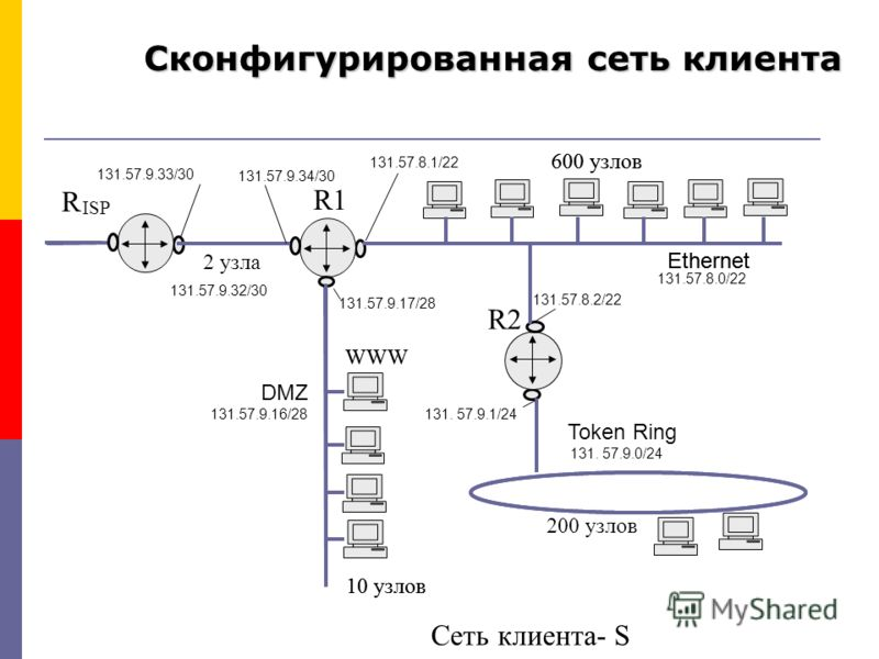 600 узлов 10 узлов 2 узла ISP R1 R2 WWW Ethernet Token Ring R Сеть клиента- S 600 узлов 200 узлов 10 узлов WWW Ethernet DMZ 131.57.8.0/22 131. 57.9.0/24 131.57.9.16/28 131.57.9.32/30 131.57.8.1/22 131.57.8.2/22 131.57.9.17/28 131. 57.9.1/24 131.57.9.
