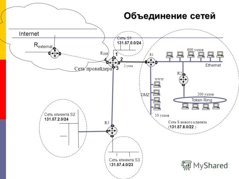 Сеть провайдера Объединение сетей 600 узлов 200 узлов 10 узлов R1 R2 WWW Ethernet Token Ring DMZ Сеть S нового клиента ( 131.57.8.0/22 ) Сеть S1 131.57.0.0/24 Сеть клиента S2 131.57.2.0/24 2 узла R3R3 ISP R Сеть клиента S3 131.57.4.0/23 Internet R ex