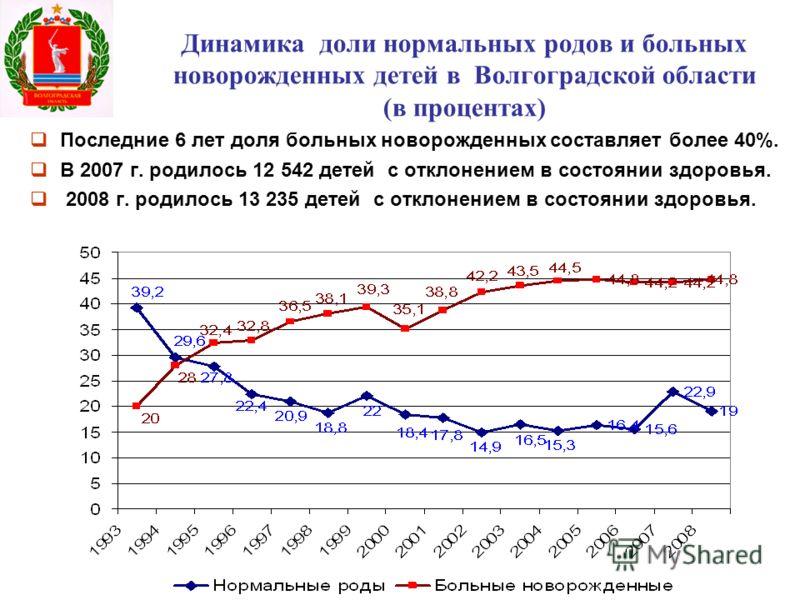 Динамика доли нормальных родов и больных новорожденных детей в Волгоградской области (в процентах) Последние 6 лет доля больных новорожденных составляет более 40%. В 2007 г. родилось 12 542 детей с отклонением в состоянии здоровья. 2008 г. родилось 1