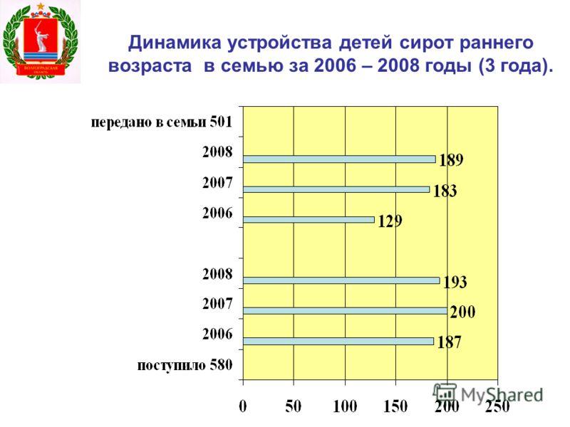 Динамика устройства детей сирот раннего возраста в семью за 2006 – 2008 годы (3 года).