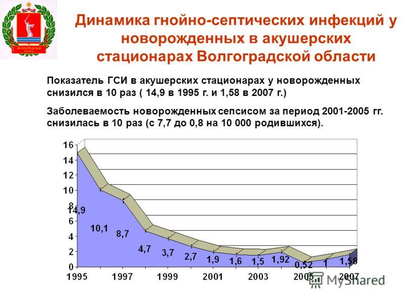 Динамика гнойно-септических инфекций у новорожденных в акушерских стационарах Волгоградской области Показатель ГСИ в акушерских стационарах у новорожденных снизился в 10 раз ( 14,9 в 1995 г. и 1,58 в 2007 г.) Заболеваемость новорожденных сепсисом за