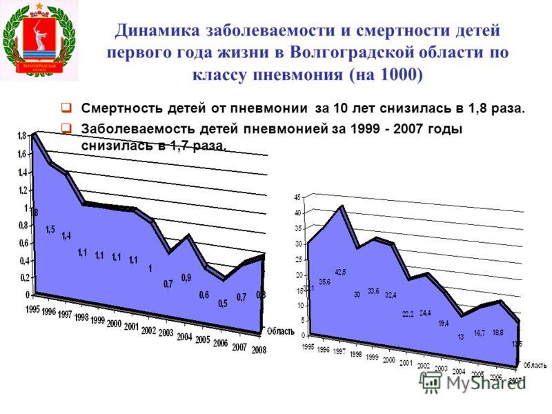 Динамика заболеваемости и смертности детей первого года жизни в Волгоградской области по классу пневмония (на 1000) Смертность детей от пневмонии за 10 лет снизилась в 1,8 раза. Заболеваемость детей пневмонией за 1999 - 2007 годы снизилась в 1,7 раза