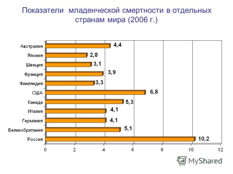 Показатели младенческой смертности в отдельных странам мира (2006 г.)