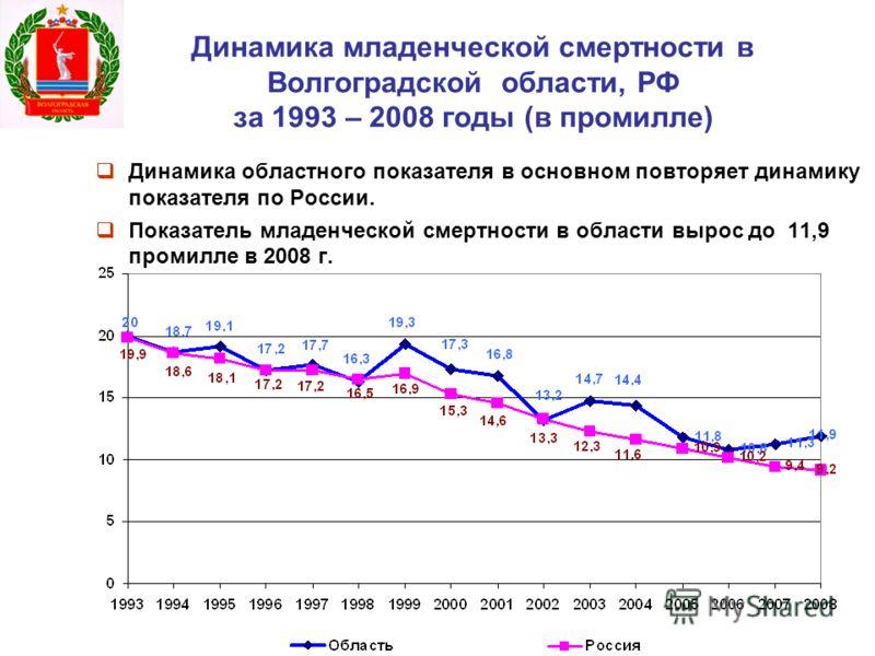 Динамика младенческой смертности в Волгоградской области, РФ за 1993 – 2008 годы (в промилле) Динамика областного показателя в основном повторяет динамику показателя по России. Показатель младенческой смертности в области вырос до 11,9 промилле в 200
