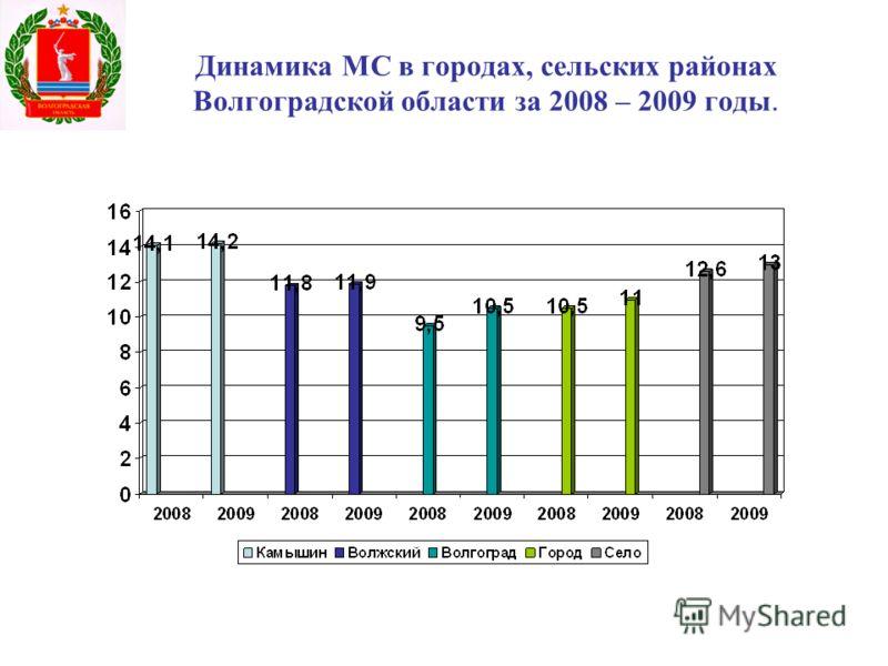 Динамика МС в городах, сельских районах Волгоградской области за 2008 – 2009 годы.