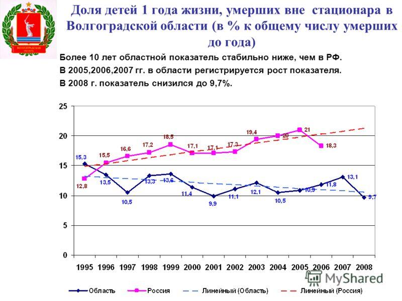 Доля детей 1 года жизни, умерших вне стационара в Волгоградской области (в % к общему числу умерших до года) Более 10 лет областной показатель стабильно ниже, чем в РФ. В 2005,2006,2007 гг. в области регистрируется рост показателя. В 2008 г. показате