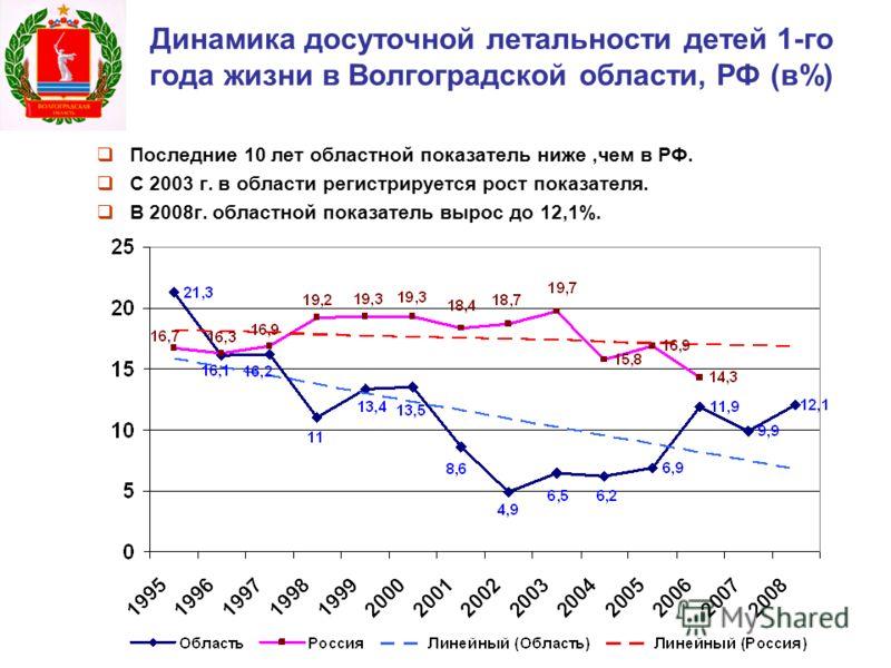 Динамика досуточной летальности детей 1-го года жизни в Волгоградской области, РФ (в%) Последние 10 лет областной показатель ниже,чем в РФ. С 2003 г. в области регистрируется рост показателя. В 2008г. областной показатель вырос до 12,1%.