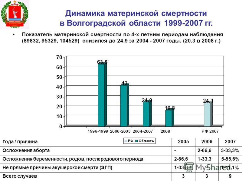 Показатель материнской смертности по 4-х летним периодам наблюдения (89832, 95329, 104529) снизился до 24,9 за 2004 - 2007 годы. (20.3 в 2008 г.) Динамика материнской смертности в Волгоградской области 1999-2007 гг. Года / причина200520062007 Осложне