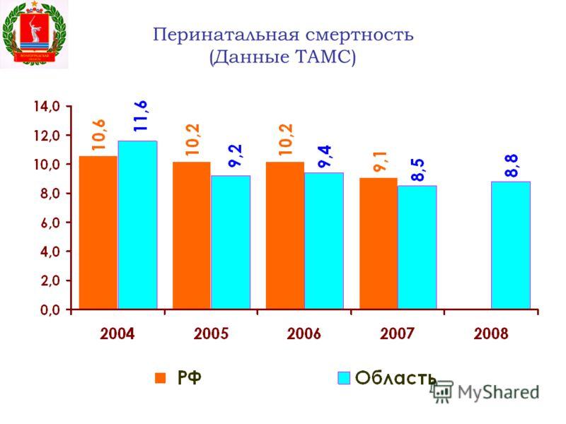 Перинатальная смертность (Данные ТАМС)