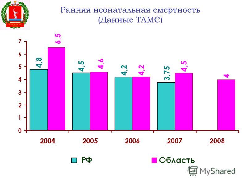 Ранняя неонатальная смертность (Данные ТАМС)