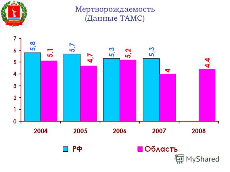 Мертворождаемость (Данные ТАМС)