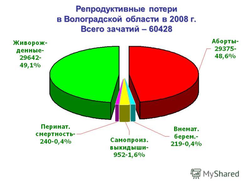 Репродуктивные потери в Волоградской области в 2008 г. Всего зачатий – 60428
